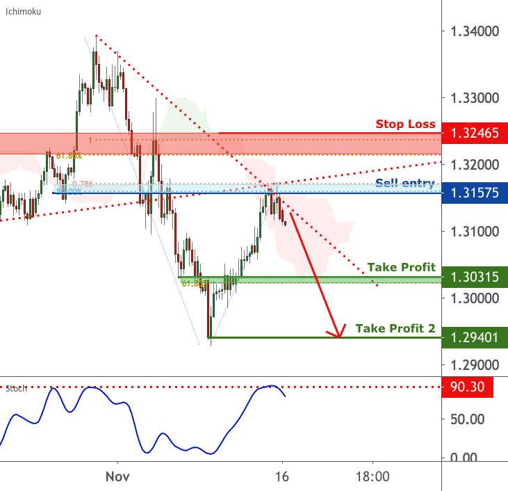 USDCAD is facing pressure   16 November 2020 for FX:USDCAD by FXCM