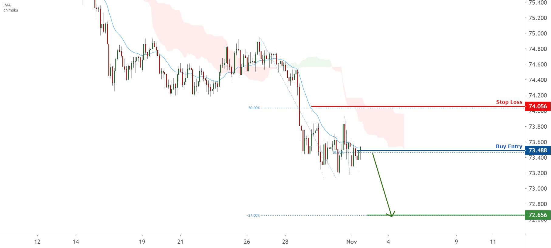 Possible trend shift in AUDJPY – going short for FX:AUDJPY by FXCM