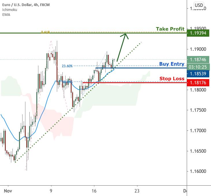 EURUSD is facing bullish pressure   18 Nov 2020 for FX:EURUSD by FXCM