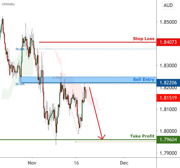 GBPAUD is facing bearish pressure | 18 Nov 2020 for FX:GBPAUD by FXCM