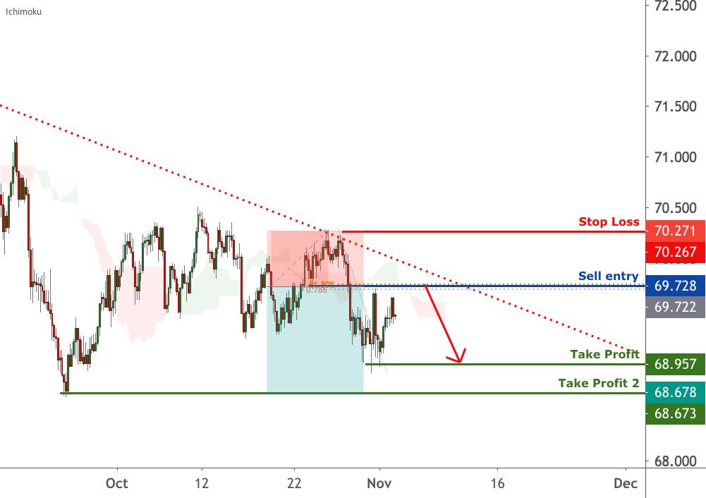 NZDJPY is facing bearish pressure | 3 Nov 2020 for FX:NZDJPY by FXCM