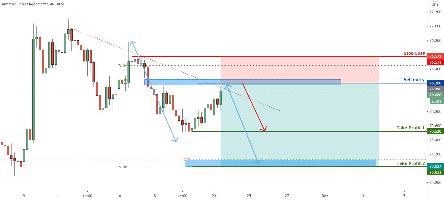 AUDJPY to reverse from trendline resistance, more downside ! for FX:AUDJPY by FXCM