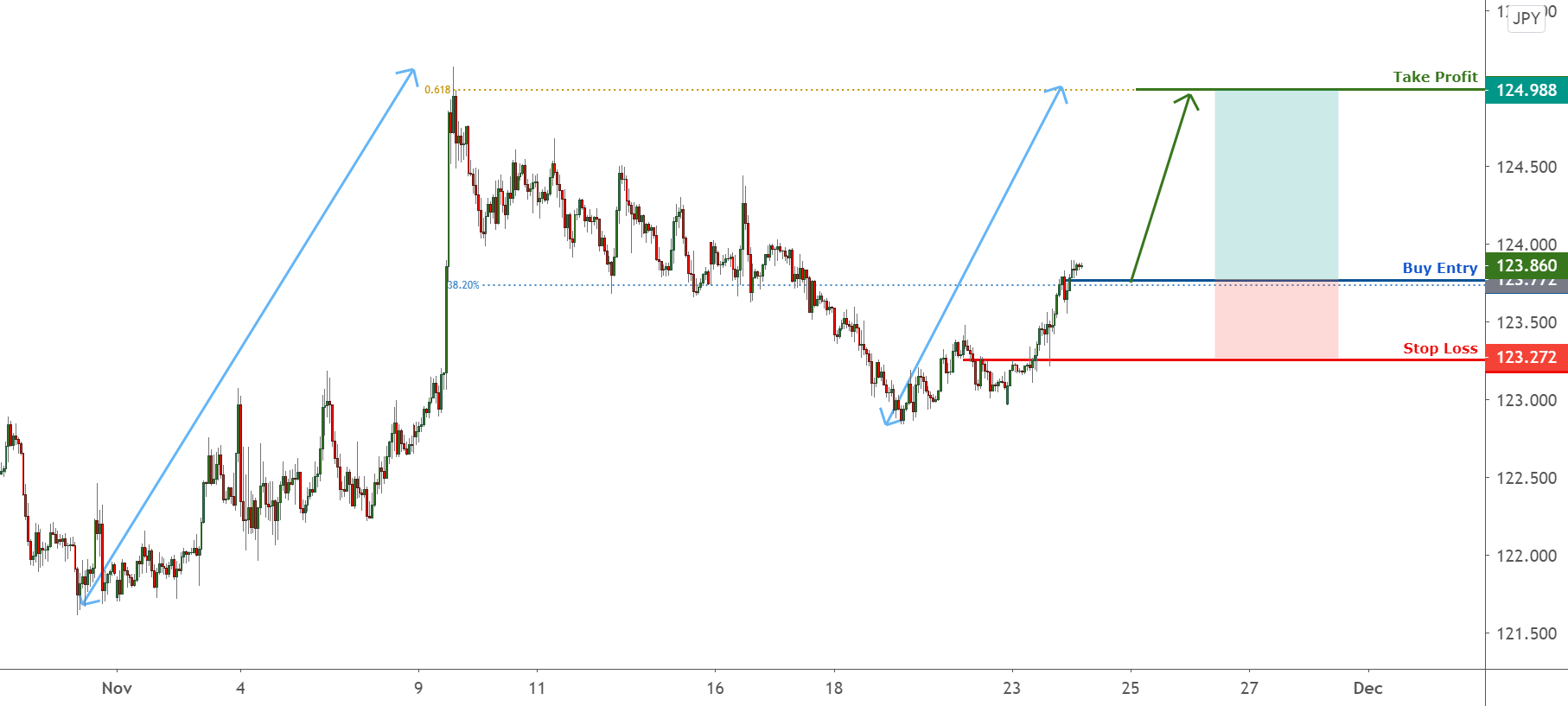 EURJPY facing bullish pressure from our buy entry! for FX:EURJPY by FXCM
