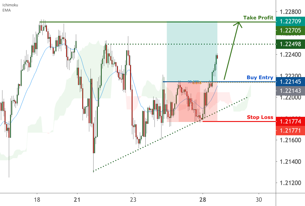 EURUSD is facing bullish pressure | 28 Dec 2020 for FX:EURUSD by FXCM
