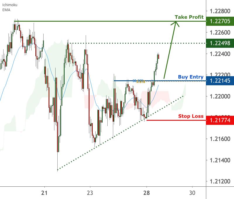 EURUSD is facing bullish pressure | 28 Dec 2020 for FX:EURUSD by FXCM