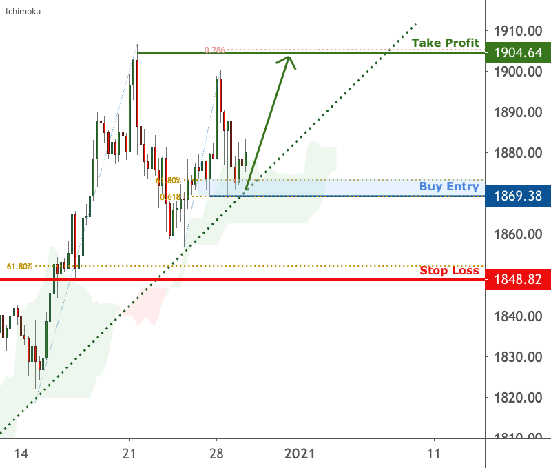 Gold is testing support, potential bounce | 29 Dec 2020 for FX:XAUUSD by FXCM