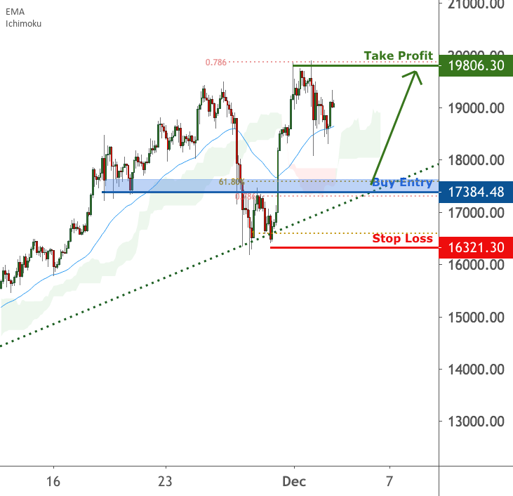 BTCUSD is approaching support | 2 Dec 2020 for FX:BTCUSD by FXCM