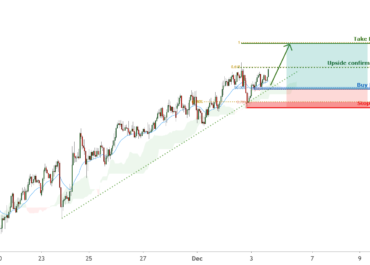 NZDUSD is facing bullish pressure | 3 December 2020