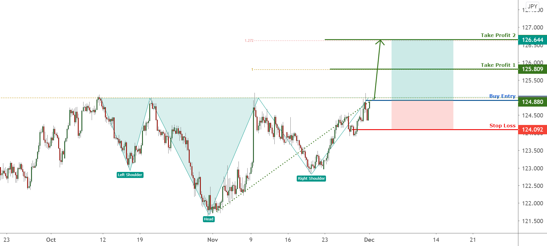 EURJPY breakout of the neckline , more upside ! for FX:EURJPY by FXCM