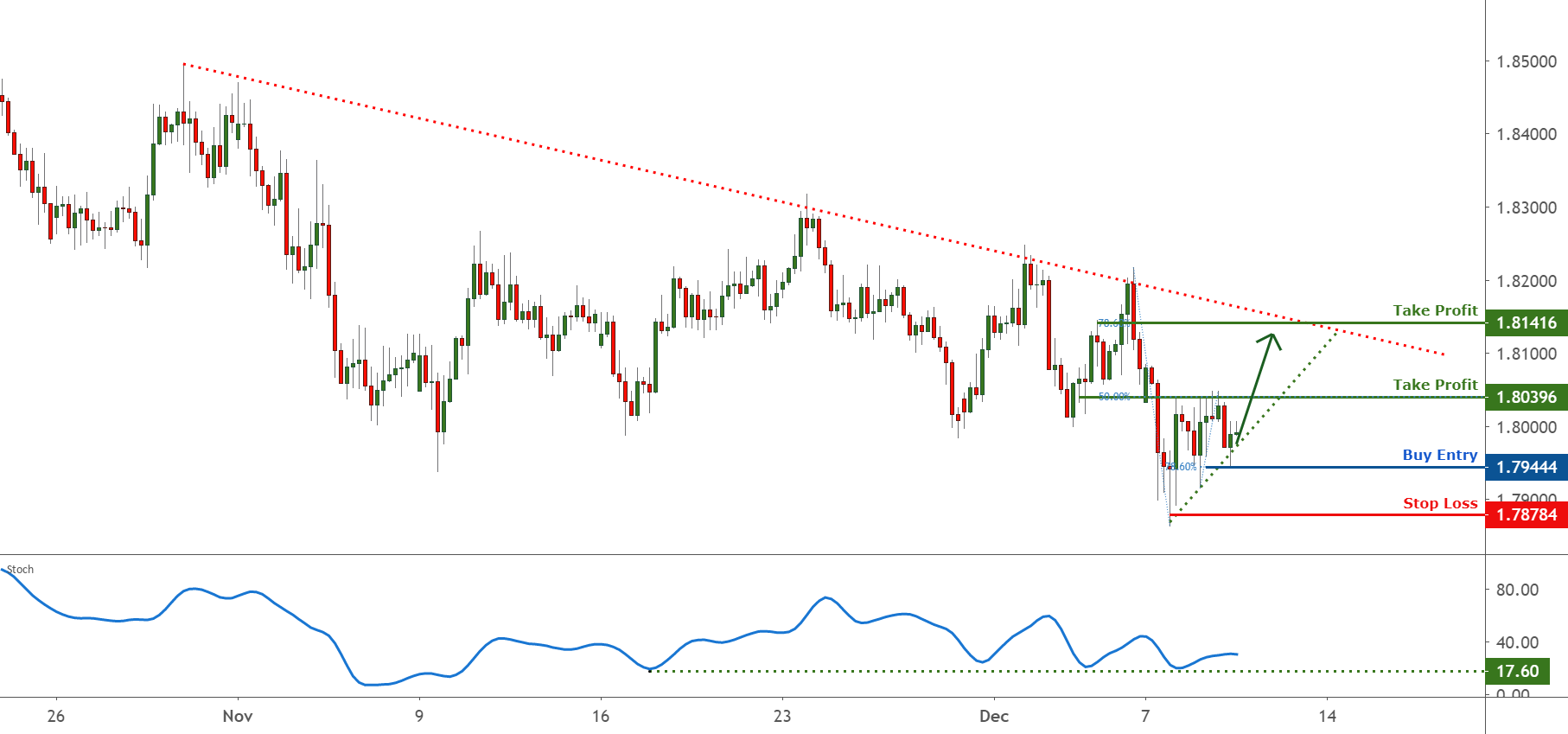 GBPAUD facing bullish pressure, room for upside! for FX:GBPAUD by FXCM