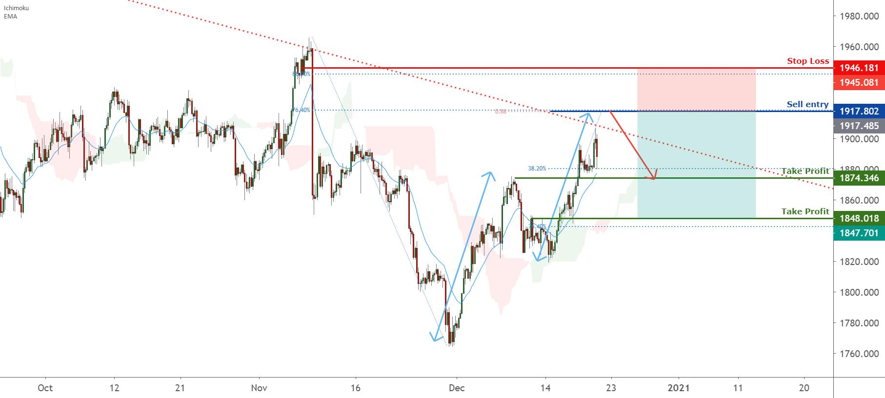 XAUUSD is pulling back to bearish trendline, more downside ! for OANDA:XAUUSD by FXCM
