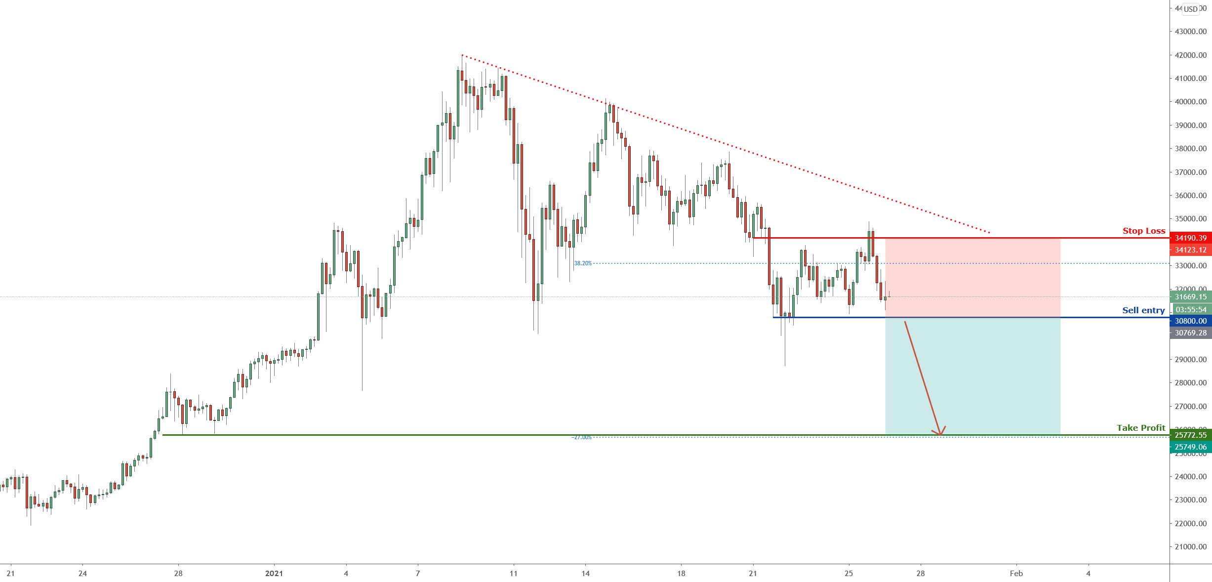BTC to reverse, potential drop! |26 Jan 2021 for COINBASE:BTCUSD by FXCM