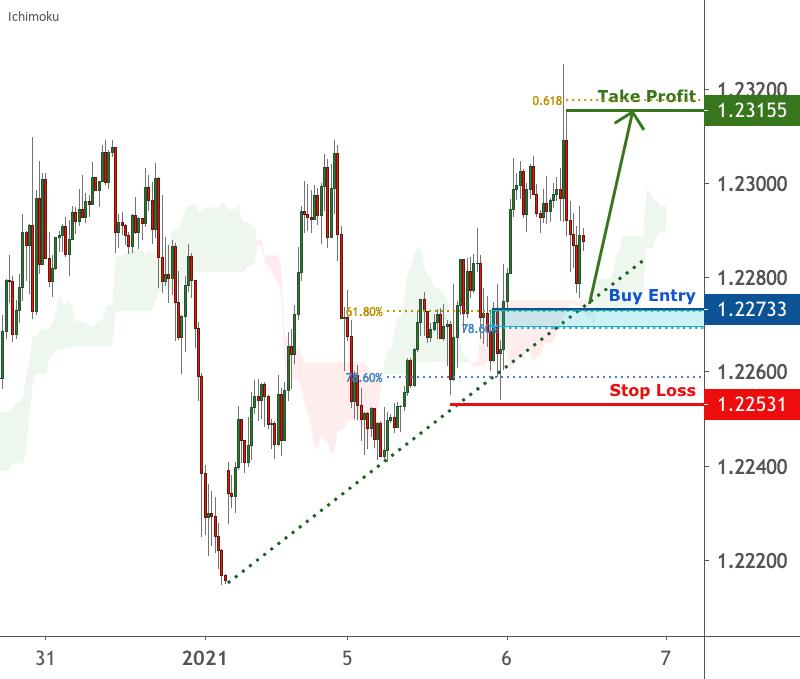 EURUSD is facing bullish pressure, potential bounce | 6 Jan 2021 for FX:EURUSD by FXCM