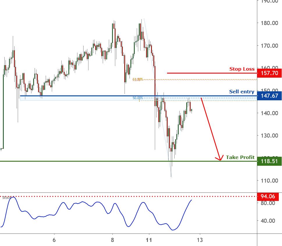 LTCUSD is facing bearish pressure | 12 Jan 2021 for FX:LTCUSD by FXCM