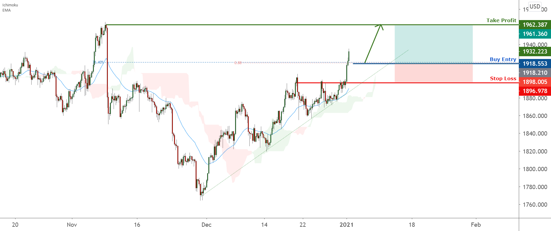 XAUUSD could bounce further towards 1962. EMA and trendline are for OANDA:XAUUSD by FXCM