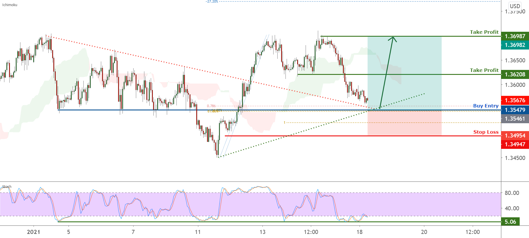 GBPUSD is bouncing from trendline support ! for FX:GBPUSD by FXCM