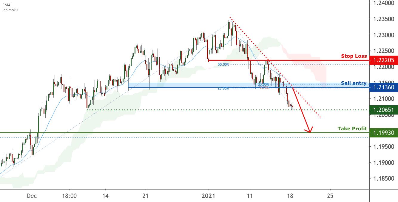 EURUSD is facing bearish pressure | 18 Jan 2021 for FX:EURUSD by FXCM
