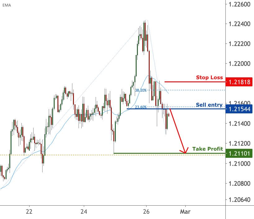 EURUSD is facing bearish pressure, potential drop | 26 Feb 2021 for FX:EURUSD by FXCM