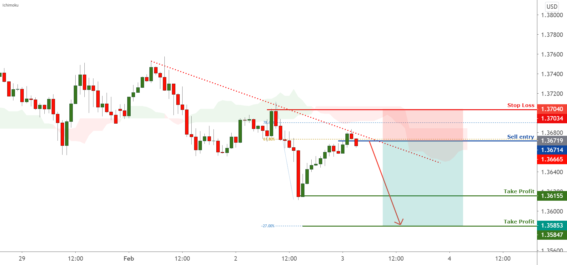 GBPUSD to drop further from the trendline ! for FX:GBPUSD by FXCM