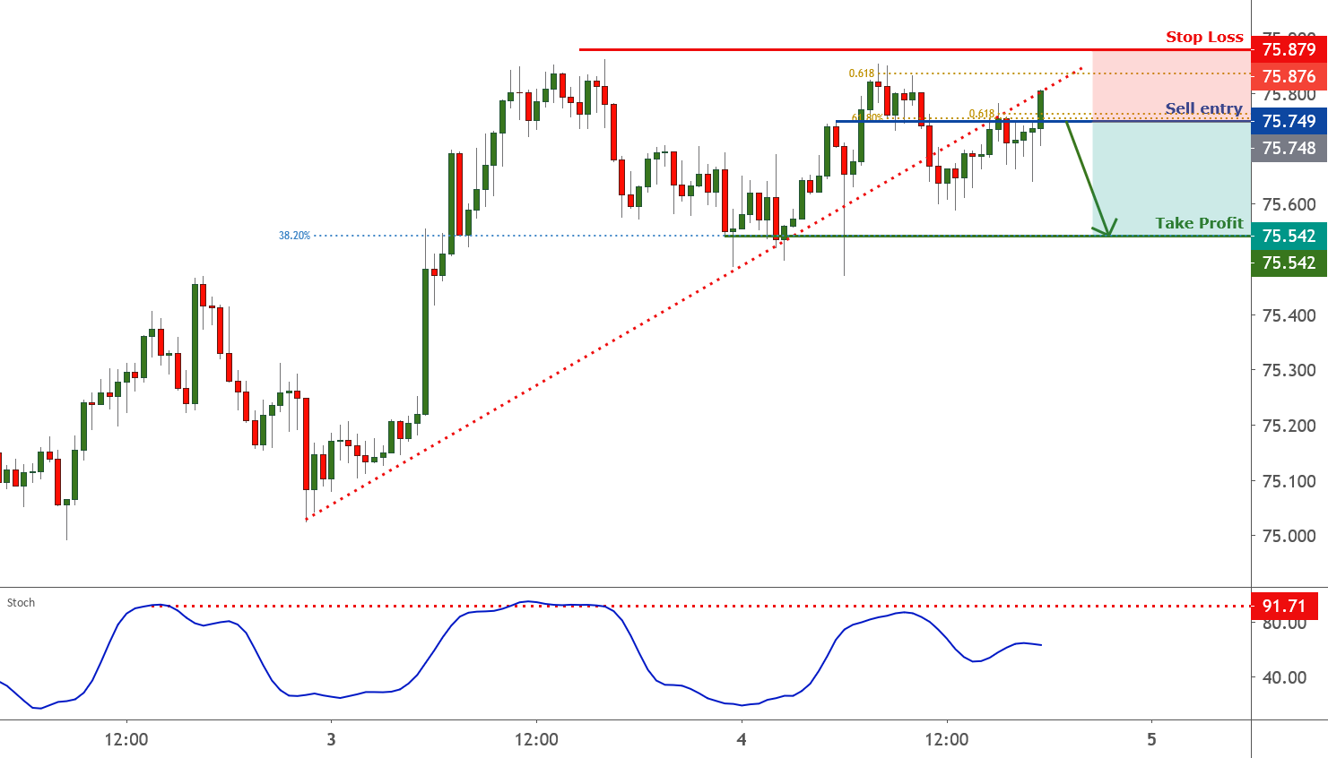 NZDJPY is approaching resistance, potential reversal for FX:NZDJPY by FXCM