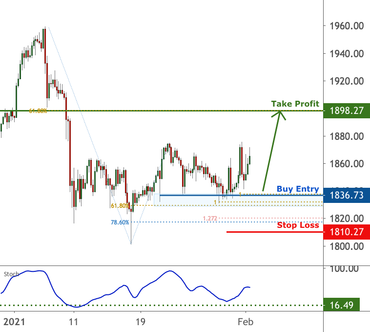 Gold is facing bullish pressure | 1 Feb 2021 for FX:XAUUSD by FXCM