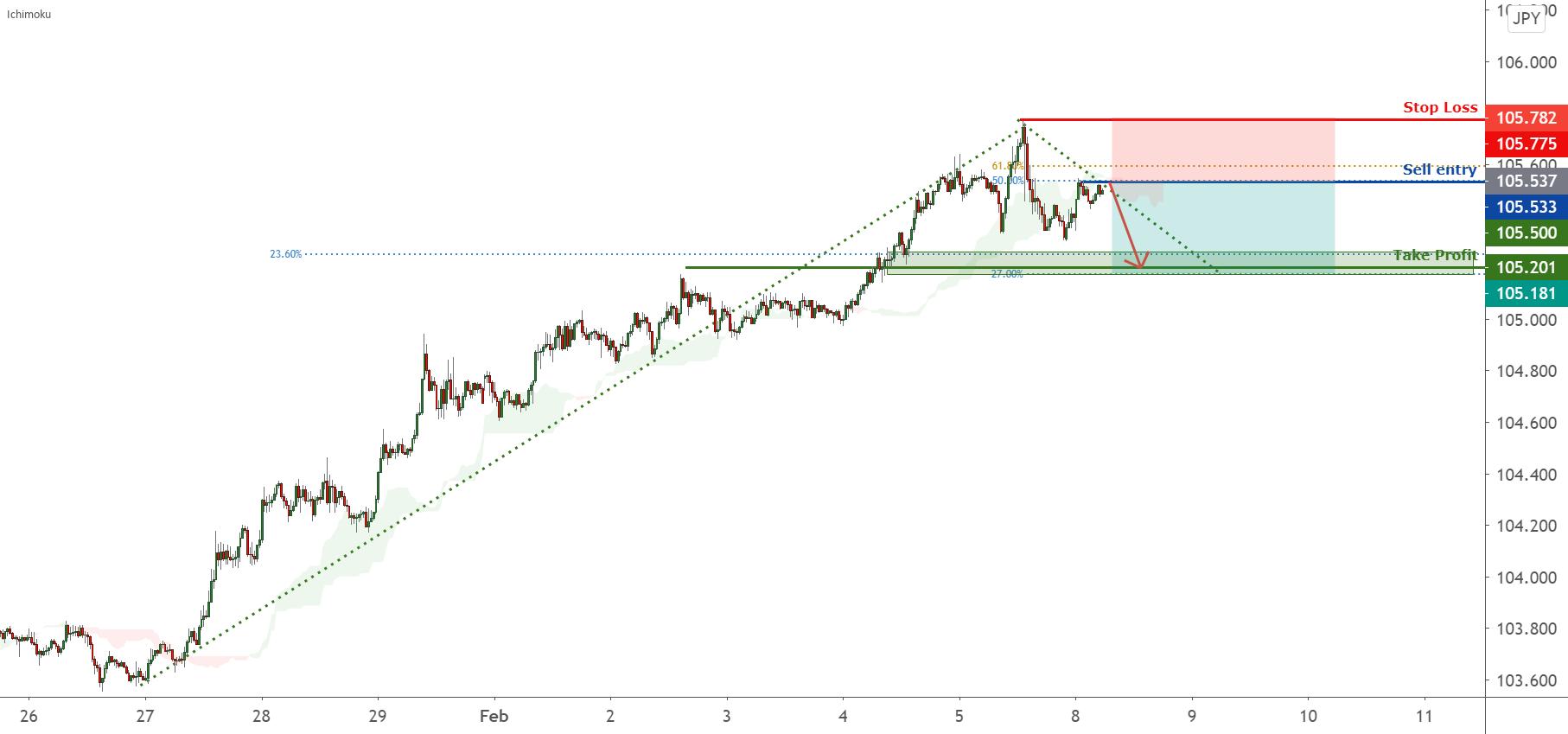 USDJPY is facing bearish pressure, potential for more downside. for FX:USDJPY by FXCM