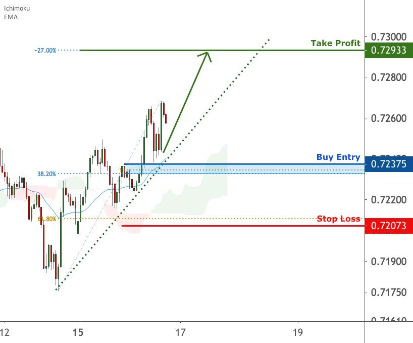 NZDUSD is facing bullish pressure, potential bounce   16 Feb2021 for FX:NZDUSD by FXCM