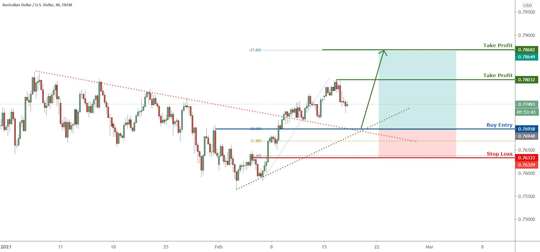 AUDUSD could retest the trendline, more upside! for FX:AUDUSD by FXCM