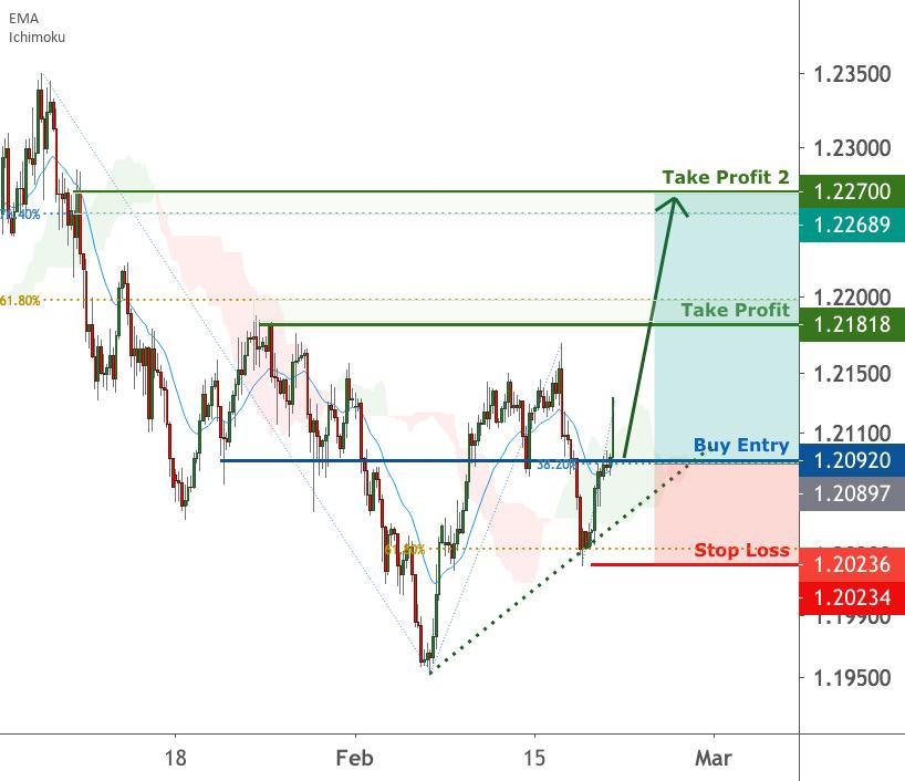 EURUSD is facing bullish pressure   19 Feb 2021 for FX:EURUSD by FXCM