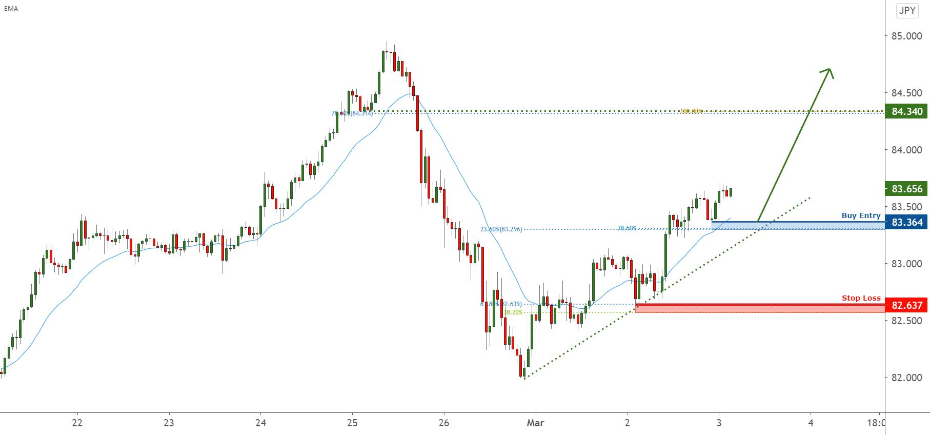 Possible trend shift in AUDJPY – going long for FX:AUDJPY by FXCM