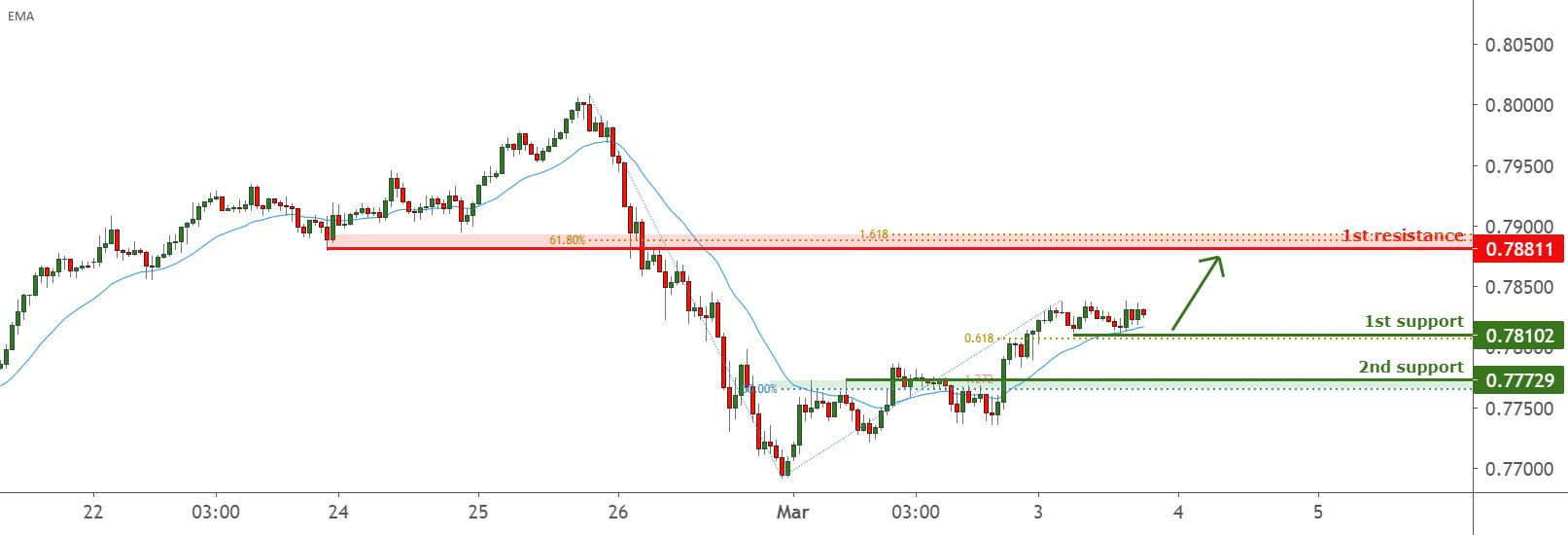 AUDUSD is facing bullish pressure for FX:AUDUSD by FXCM