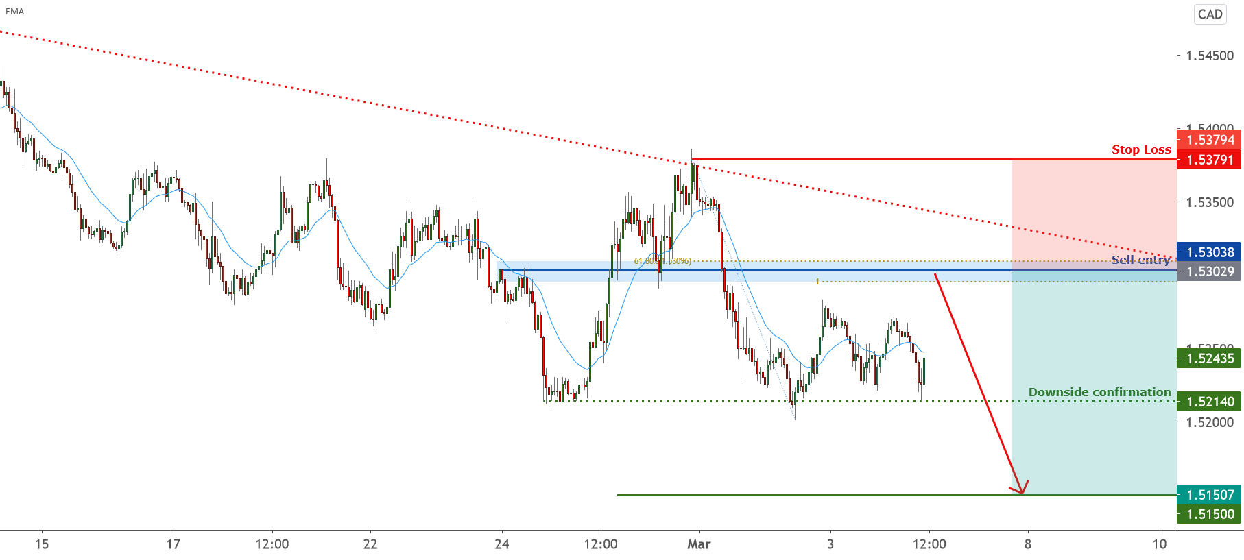EURCAD is approaching resistance, potential reversal |4 Mar 2021 for FX:EURCAD by FXCM