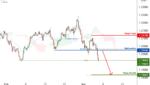 EURUSD is facing bearish pressure | 5 Mar 2021 for FX:EURUSD by FXCM