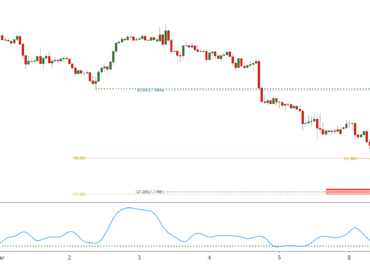 EURUSD appears overbought