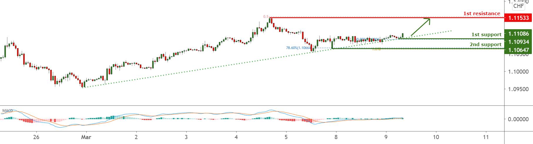 EURCHF facing bullish pressure for FX:EURCHF by FXCM