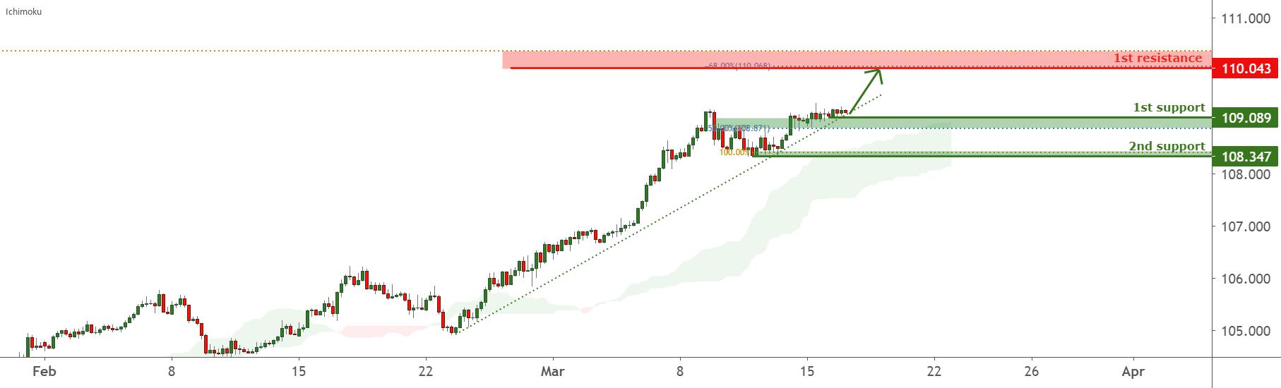 USDJPY is facing bullish pressure, potential for more upside for FX:USDJPY by FXCM