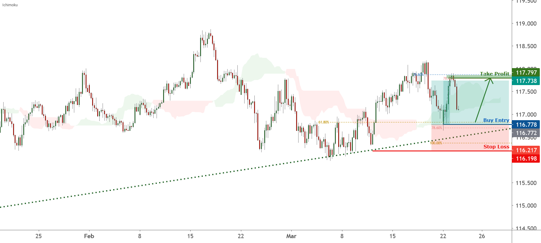 CHFJPY is approaching support, potential bounce | 23 Mar 2021 for FX:CHFJPY by FXCM