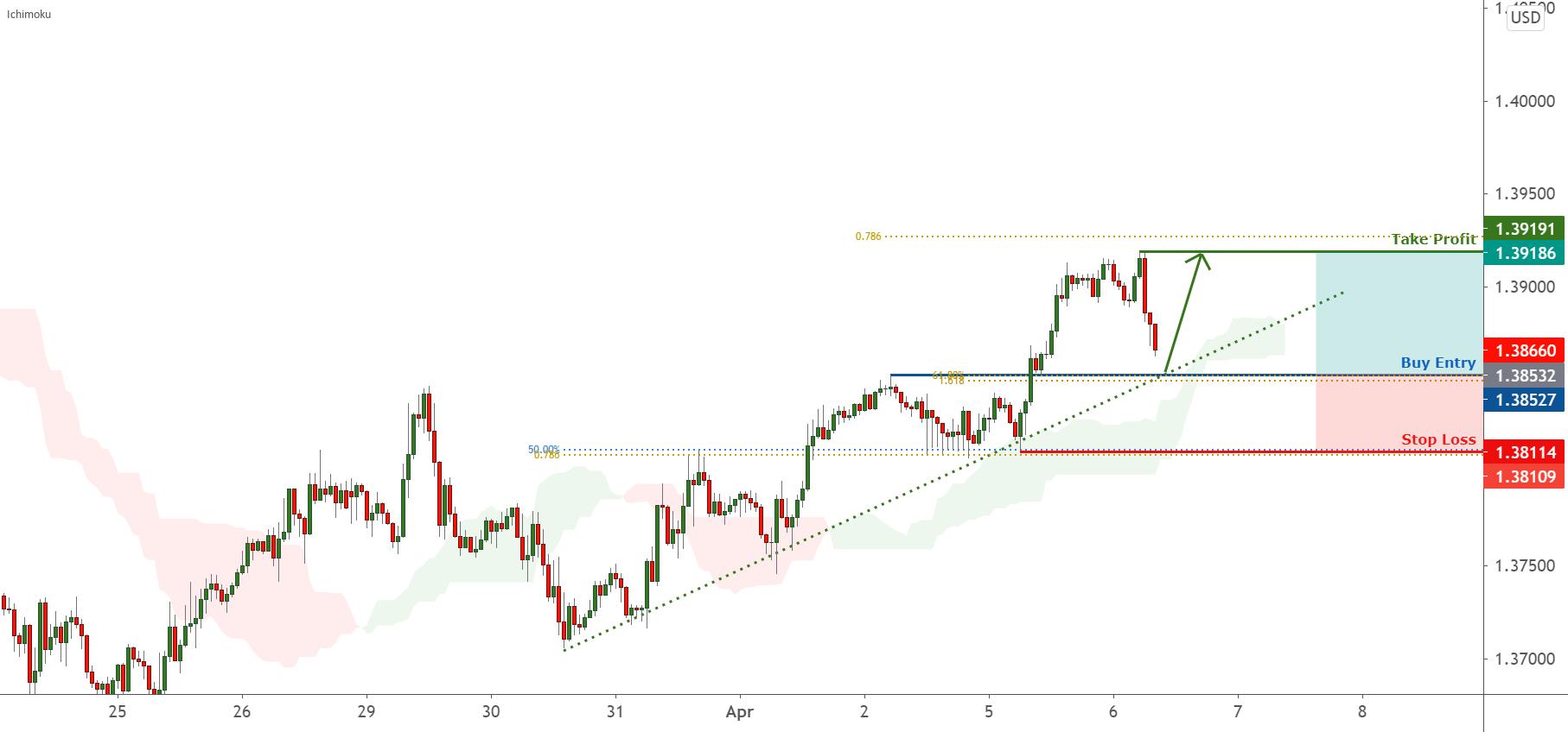 GBPUSD is facing bullish pressure | 06 Apr 2021 for FX:GBPUSD by FXCM