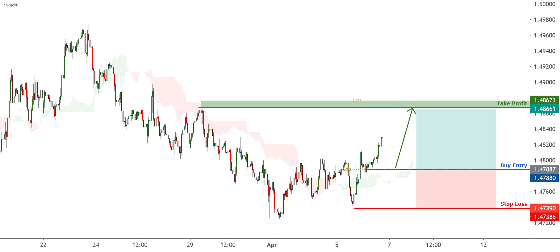 EURCAD is facing bullish pressure | 6 April 2021 for FX:EURCAD by FXCM