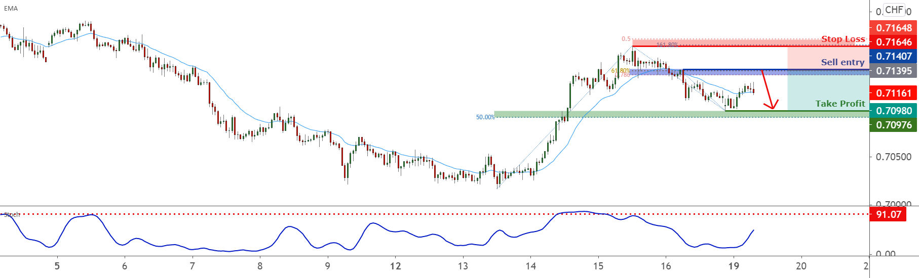 AUDCHF facing bearish pressure   19th Apr 2021 for FX:AUDCHF by FXCM