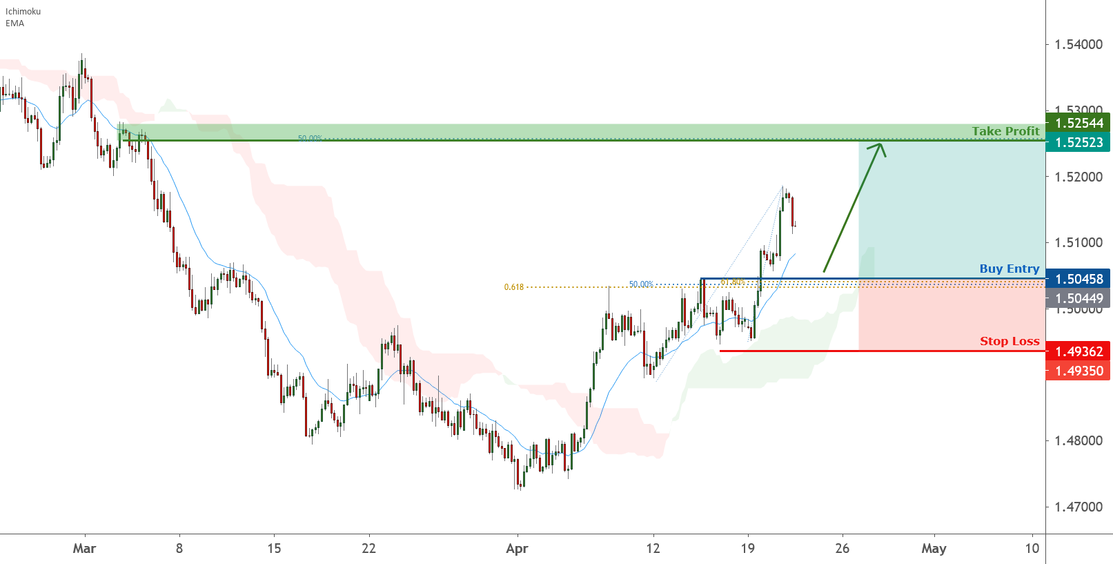 EURCAD is approaching support, potential bounce   21 Apr 2021 for FX:EURCAD by FXCM