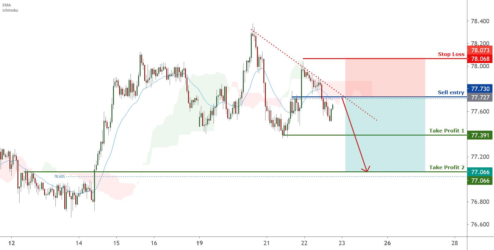 NZDJPY is facing bearish pressure | 22 Apr 2021 for FX:NZDJPY by FXCM