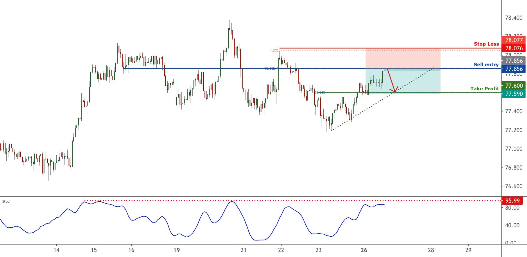 NZDJPY is testing resistance, potential reversal | 26 Apr 2021 for FX:NZDJPY by FXCM