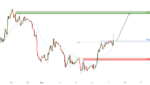Breakout Identified in EURUSD for FX:EURUSD by FXCM