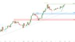 NZDUSD facing bullish pressure | 24th June 2021 for FX:NZDUSD by FXCM