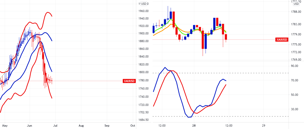 Gold Shorts Trying To Exert Their Muscle On Hourly for FX:XAUUSD by FXCM