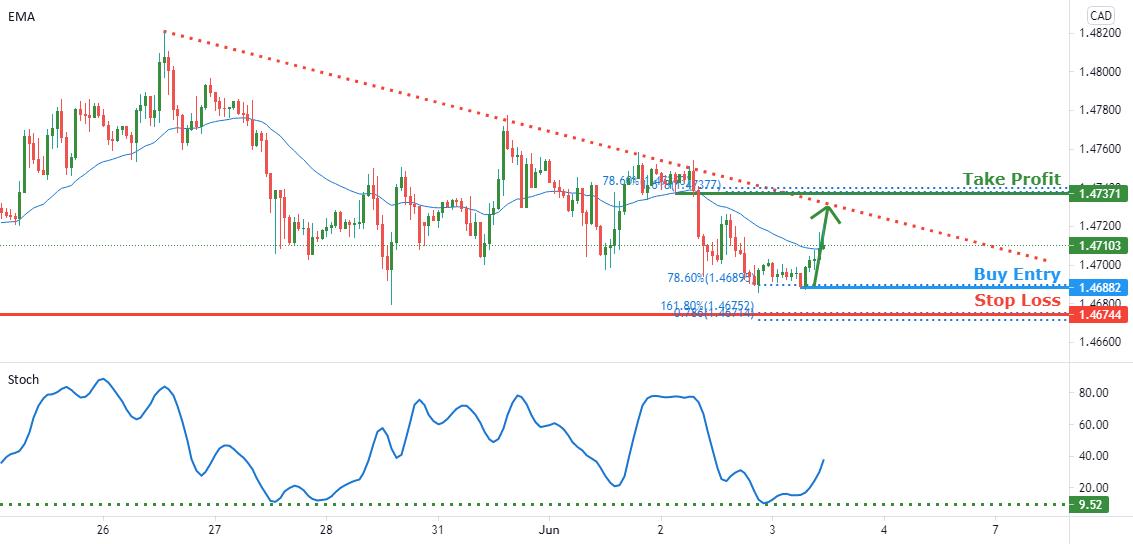 EURCAD facing short term bullish pressure potential for pullback for FX:EURCAD by FXCM