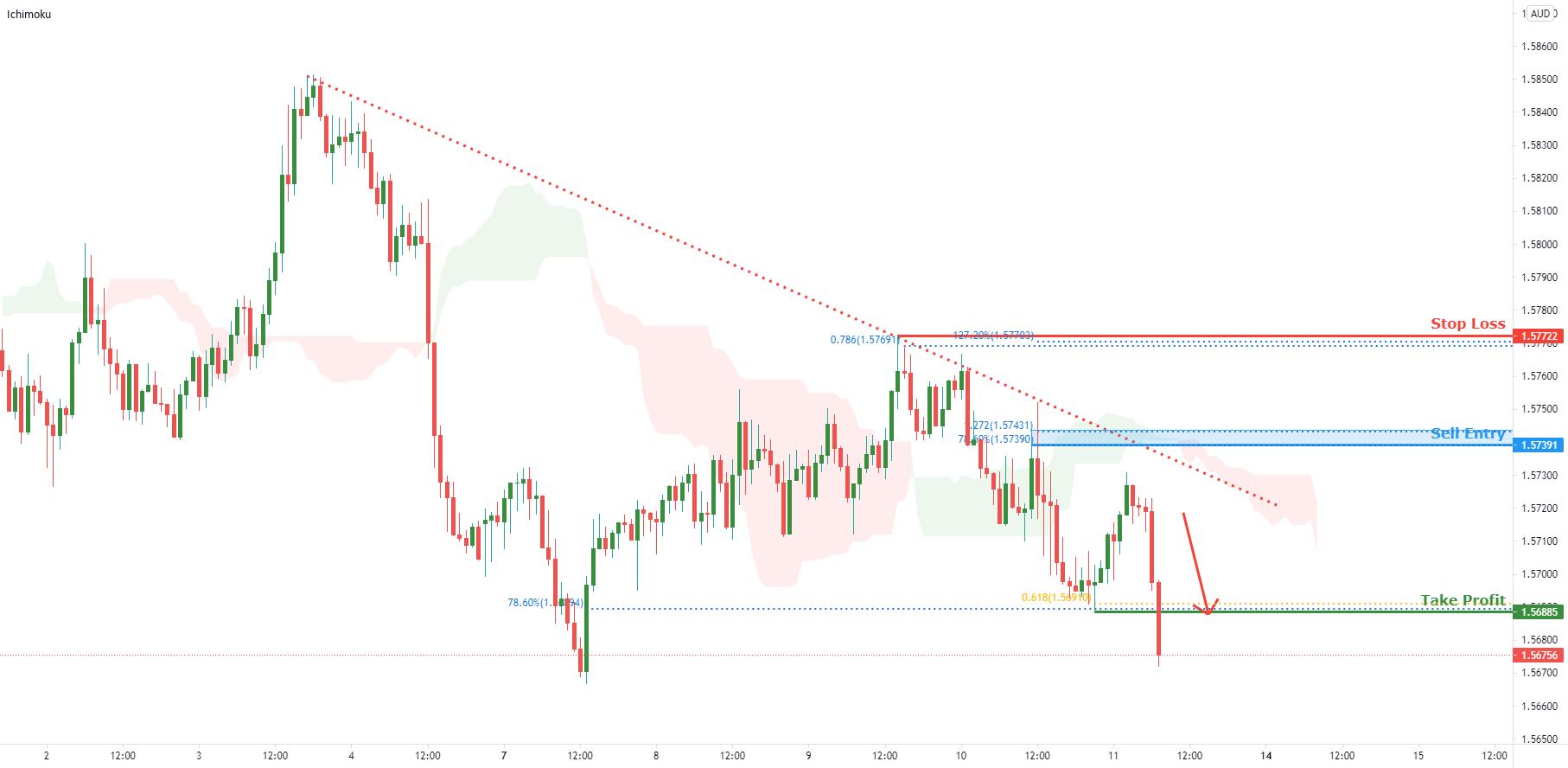 EURAUD facing bearish pressure   11th June 2021 for FX:EURAUD by FXCM