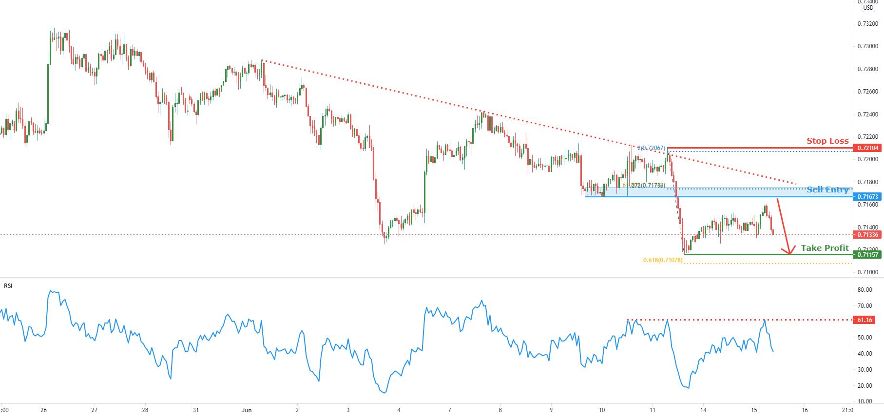 NZDUSD facing bearish pressure   15th June 2021 for FX:NZDUSD by FXCM