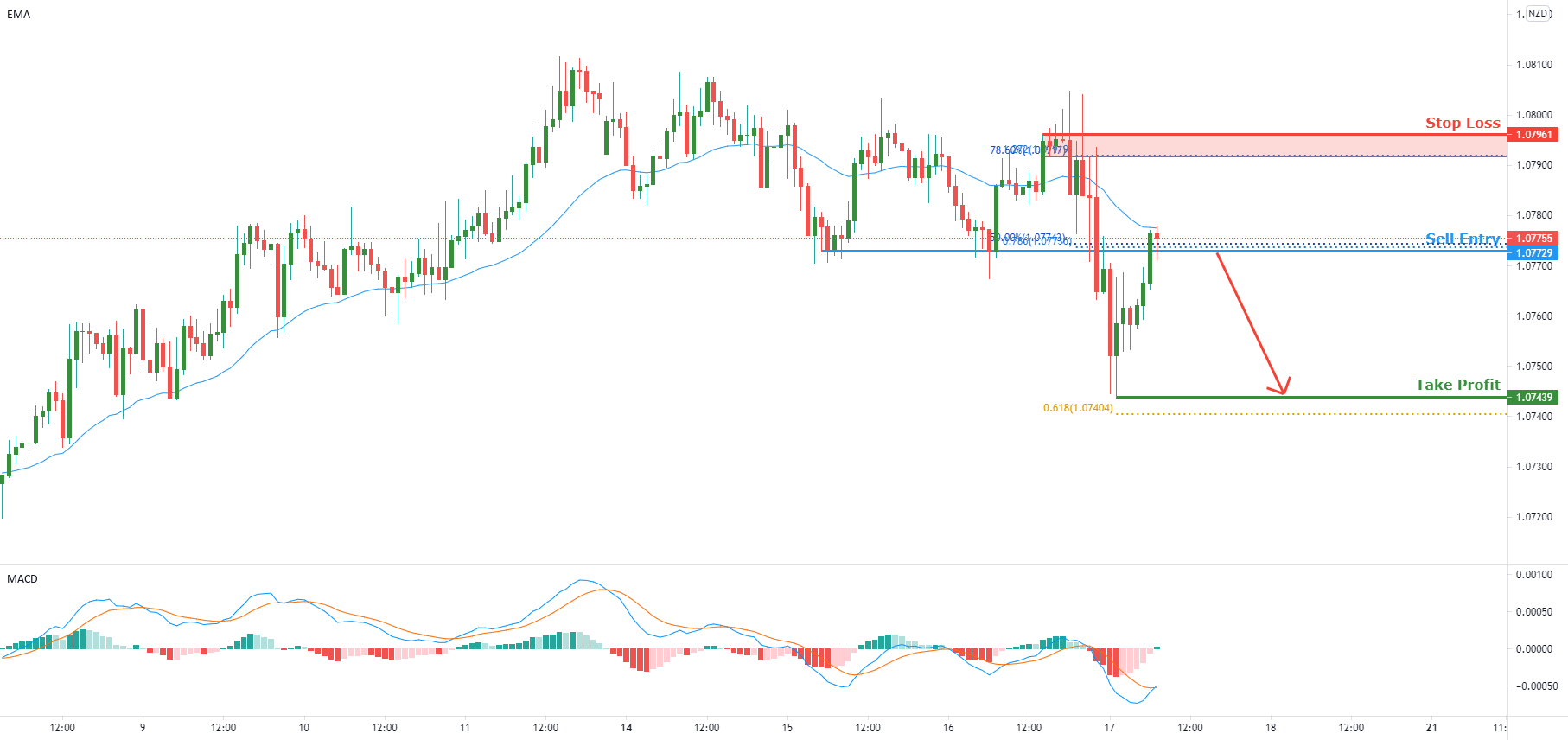 AUDNZD approaching resistance   17th June 2021 for FX:AUDNZD by FXCM